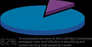 Pie Chart 82 Percent of contractors said Crossbridge was effective at identifying property's needs